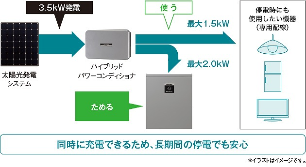 シャープの停電時の太陽光発電の動作