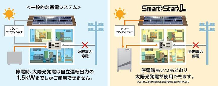 スマートスターLは太陽光発電を停電していても通常通り稼働できる
