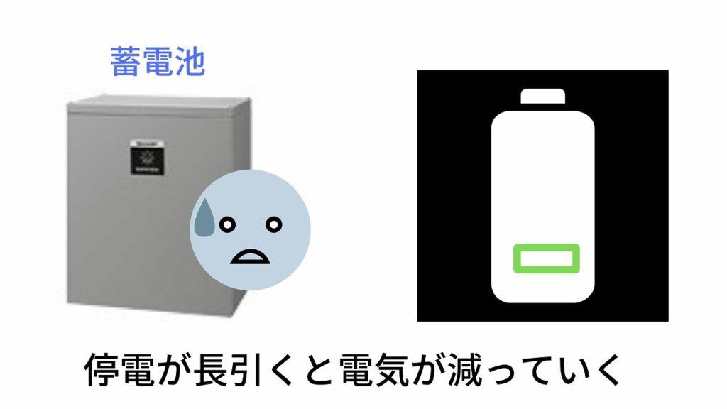 停電が長引くと蓄電池の残量が減っていく