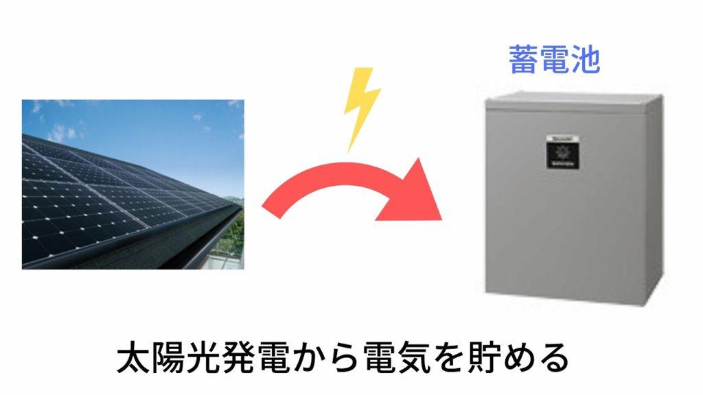太陽光発電から電気を貯める