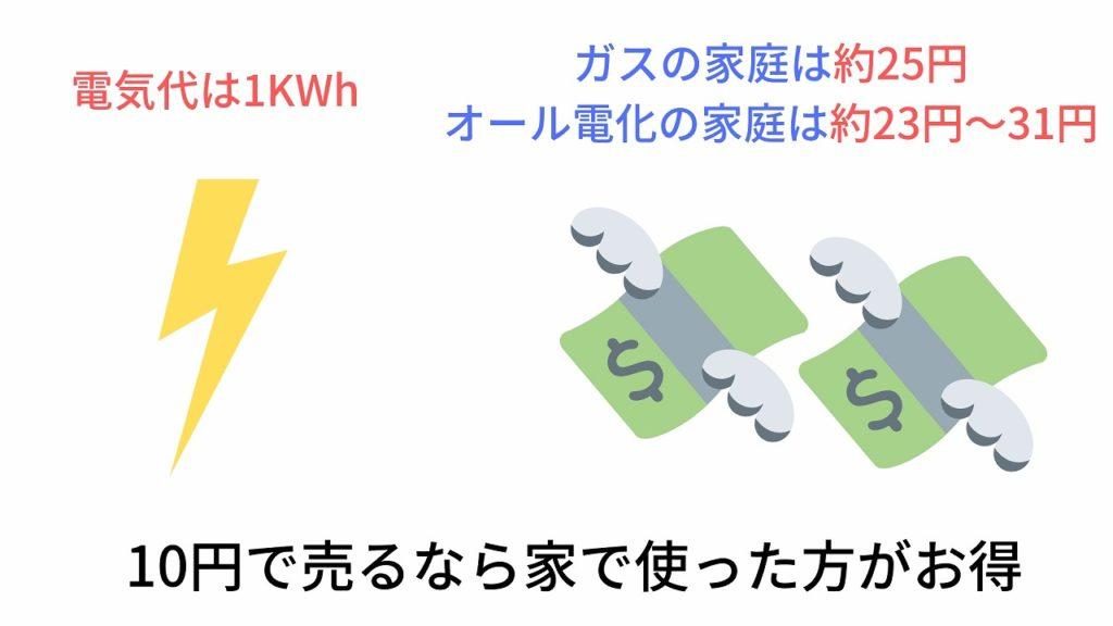 太陽光発電を10円で売るなら家で使った方がお得