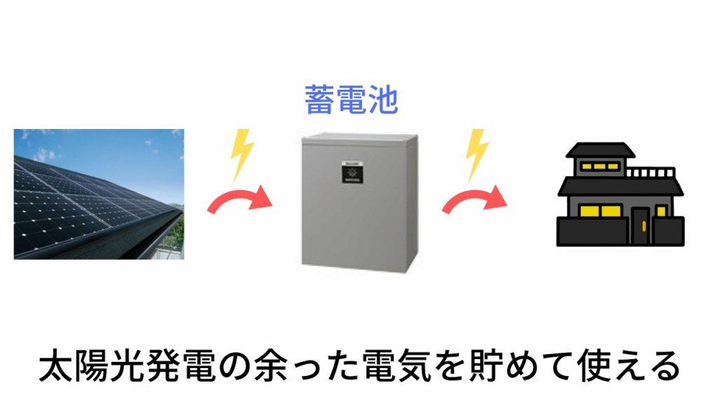 太陽光発電の余った電気を貯めて使える