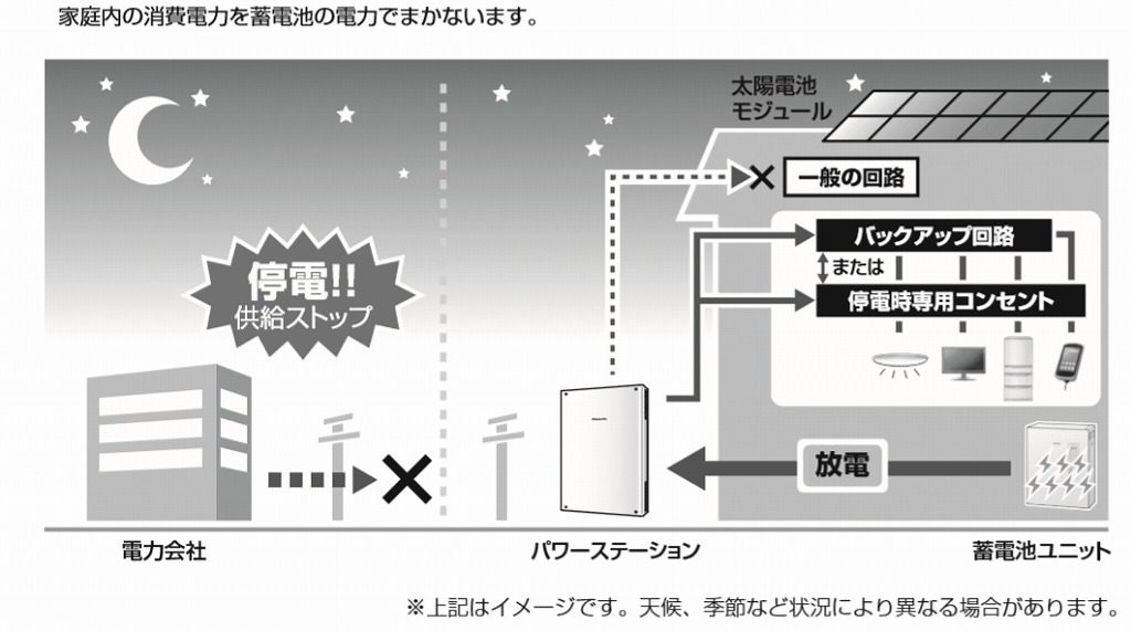 バックアップ回路の説明