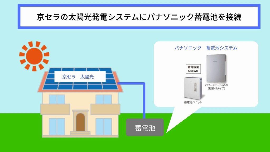 京セラ太陽光発電システムとパナソニック蓄電池